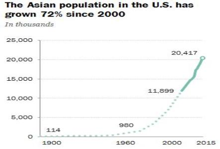 Key Facts About Asian Americans